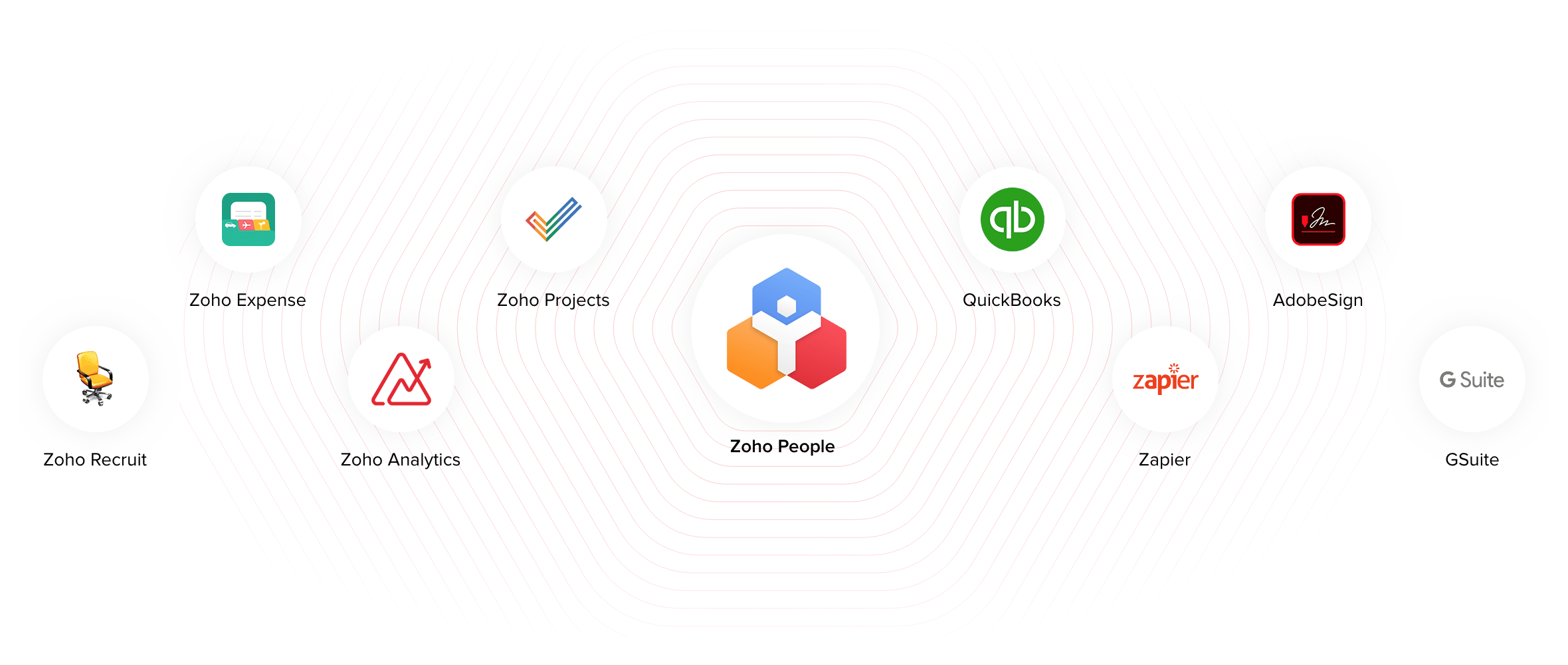 Integraciones Zoho People